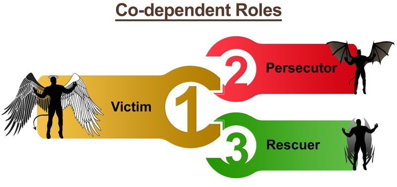 codependency counseling