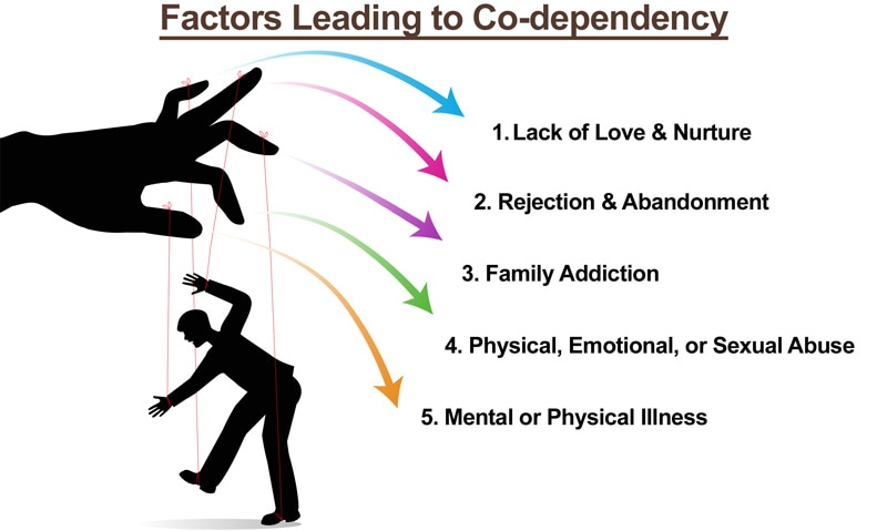 codependency treatment center
